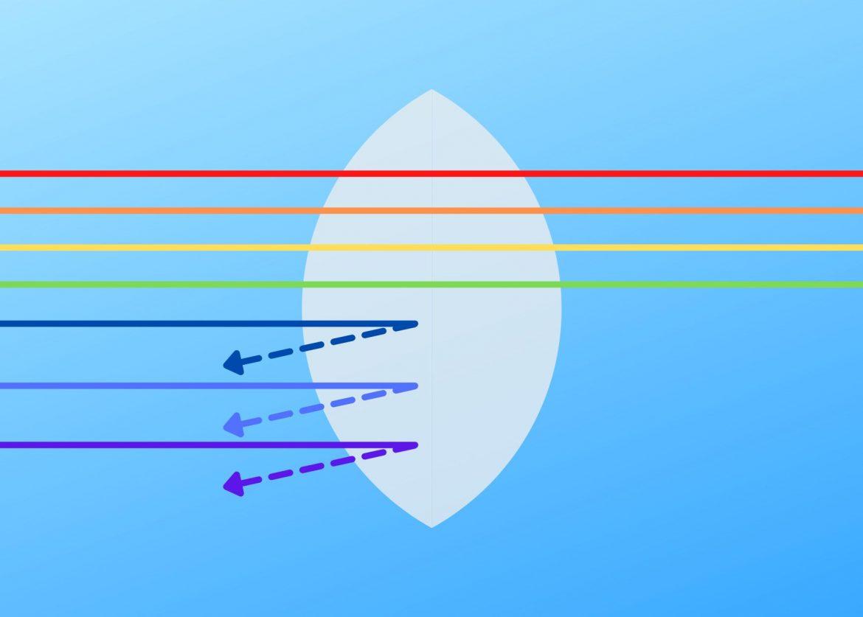 Blue light glasses - what do they do